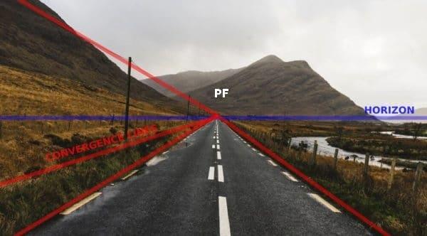 A mesma paisagem irlandesa mostrando as linhas de convergência, ponto de fuga e linha do horizonte