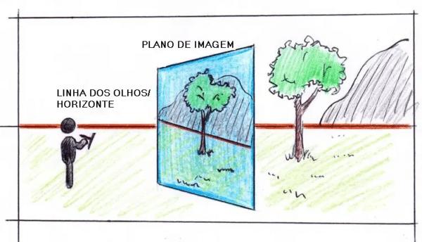 O desenho em perspectiva usa muitos termos diferentes, como plano de imagem, nível dos olhos ou linha do horizonte
