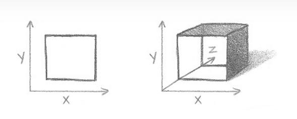 Lição 3: Indo do 2D para o 3D