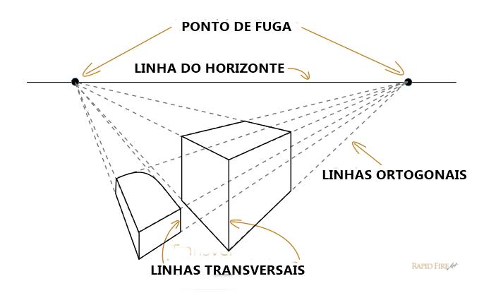Introdução à Perspectiva de um e dois pontos - TERMOS COMUNS