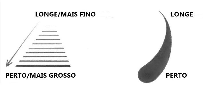 QUALIDADE DA LINHA PARA MOSTRAR MAIS PERTO E MAIS LONGE
